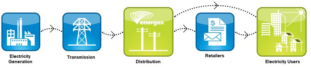 Energex Supply Chain