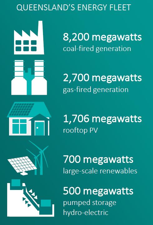 Queensland Energy Generators