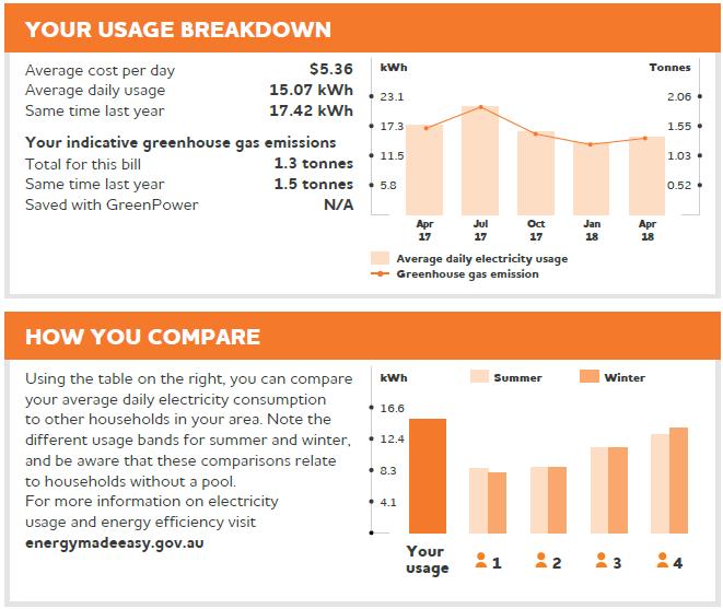 Electricity Bill Comparison