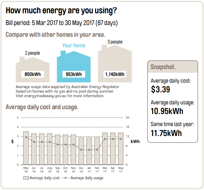 Electricity Bill Comparison