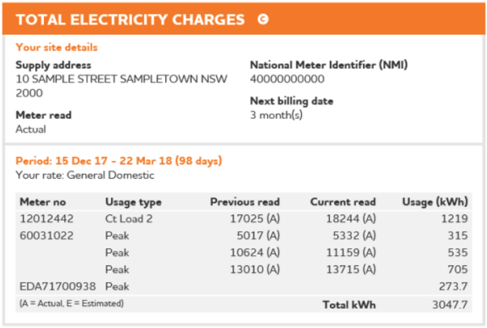 Electricity Bill Supply Summary