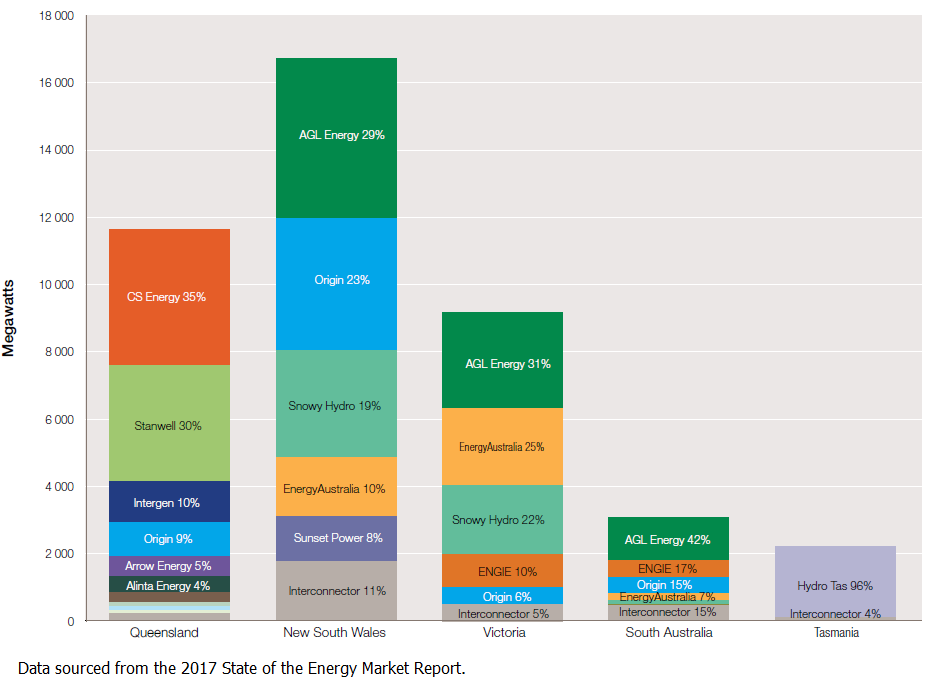 Electricity Generation market share